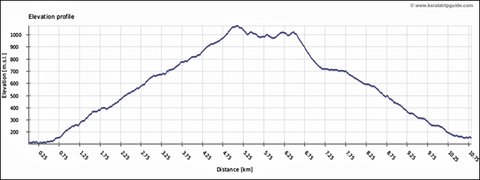 Varayattumotta Trek Elevation Distance Profile