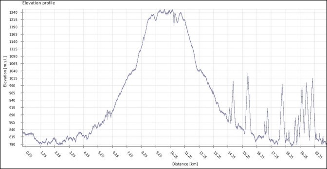 Trek altitude profile from mobile GPS