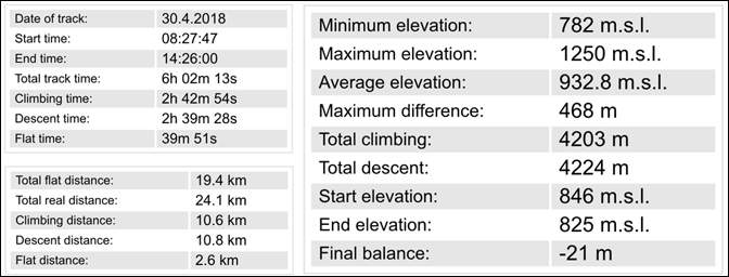 The trek statistics from mobile GPS